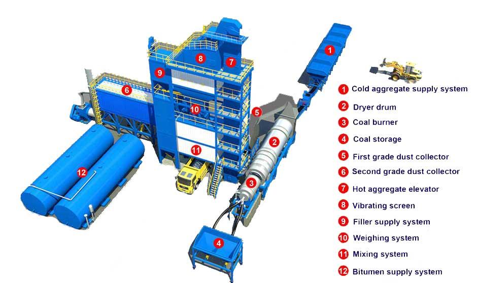 asphalt mixing plant manufacturer, asphalt batch mix plant, asphalt plant