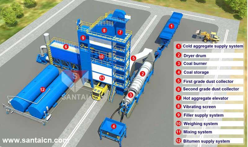asphalt plants 3D